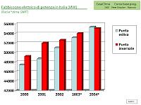 Stromverbrauch-Zunahme im Sommer in Italien