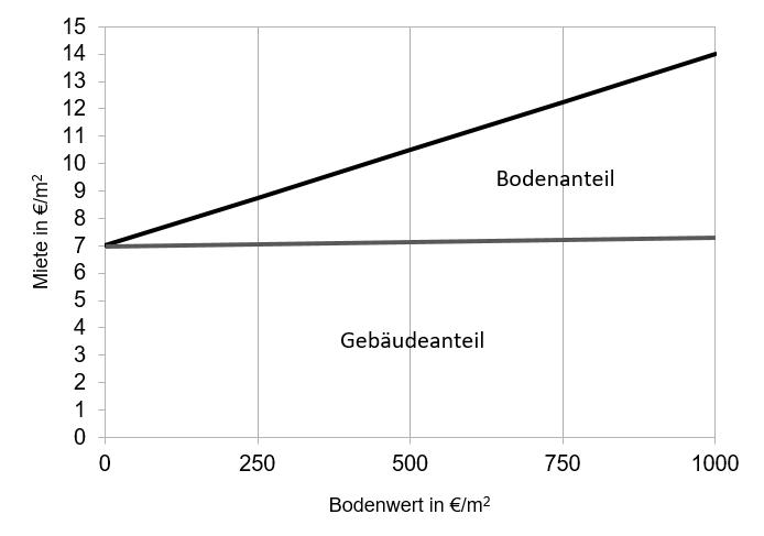 Grafik 1: Miete setzt sich aus dem lageabhängigen Boden- und dem lageabhängigen Gebäudeanteil zusammen.