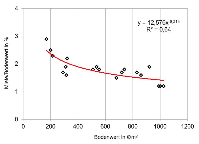 Grafik 2: Verhältnis Miete / Bodenwert und Bodenwert.